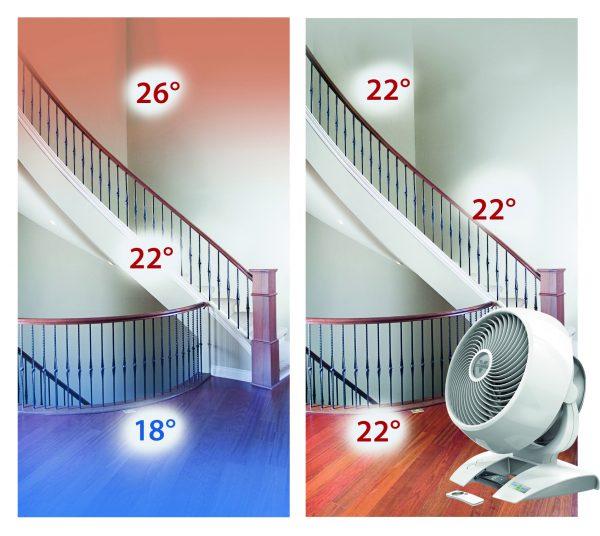 Zirkulation der luft vom Ventilator
